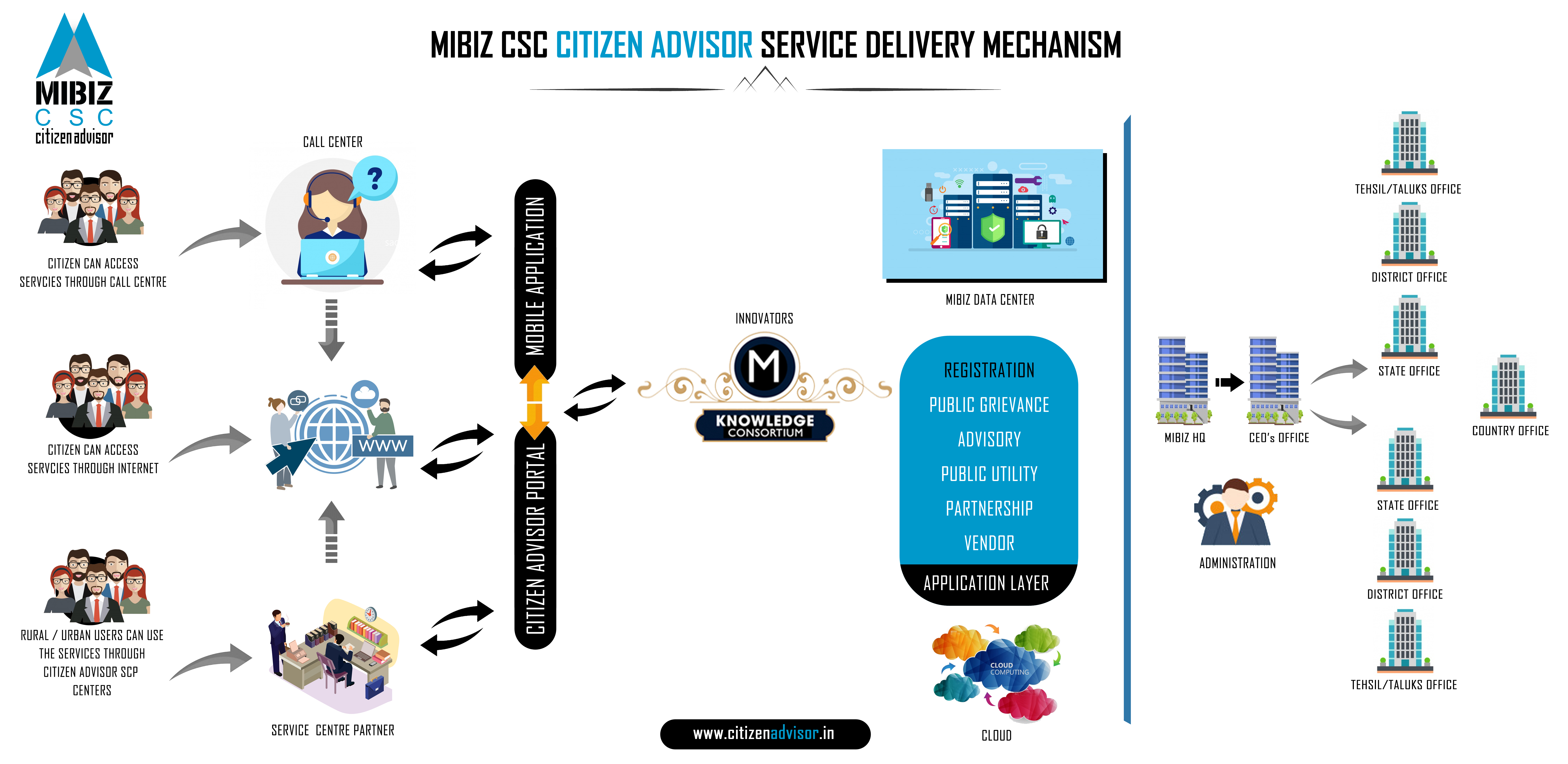 Citizen advisor e-Services platform